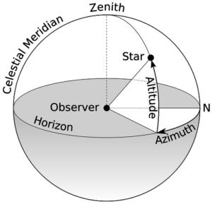 Azimuth Altitude schematic2000px Measurement parameters