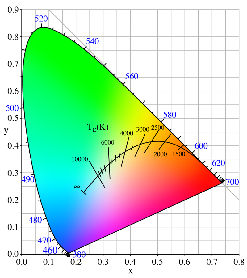 Colorimetry Figure 10