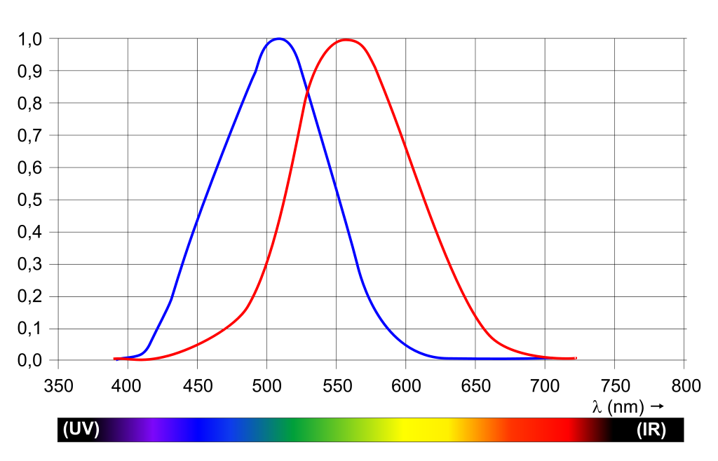 Colorimetry Figure 2