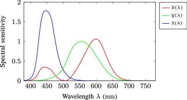 Colorimetry Figure 3