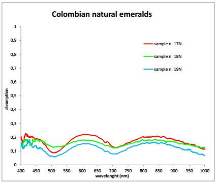 Columbia natural