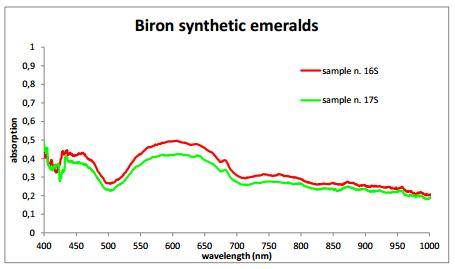 Gem classification Biron synth emeralds