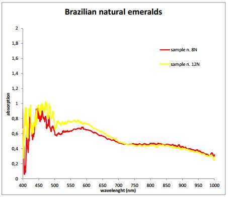 Gem classification Brazil natural