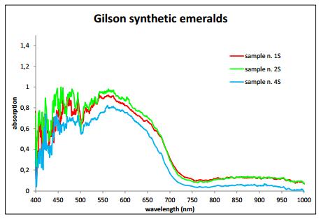 Gem classification Gilson synth emeralds