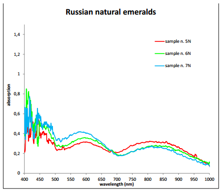 Gem classification Russian natural