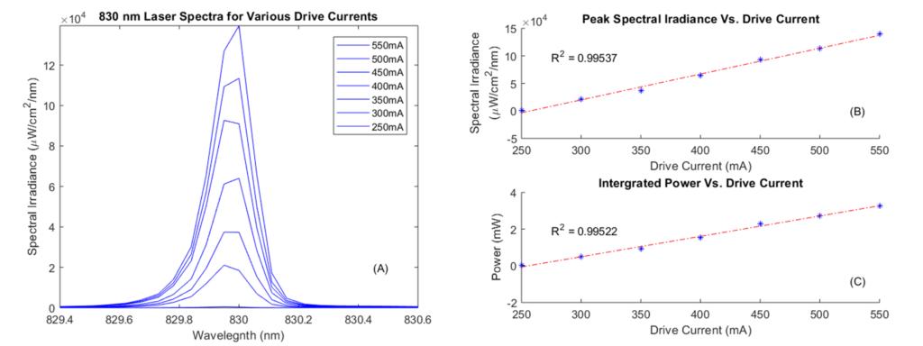 Laser Characterization Figure 2