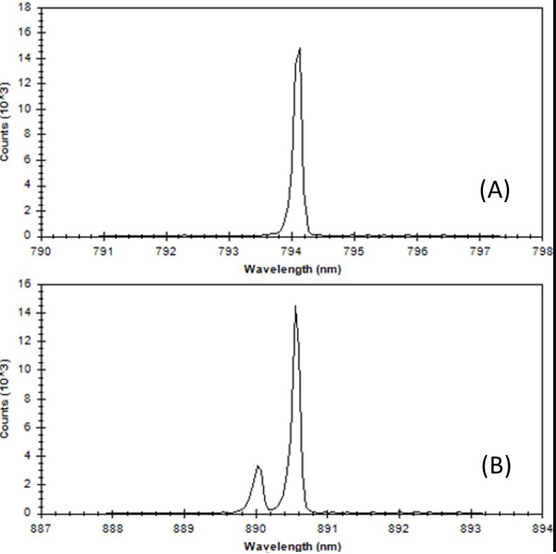 Laser Characterization Figure 3