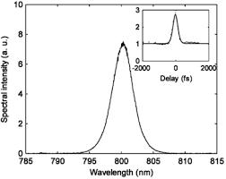Laser Characterization Figure 4