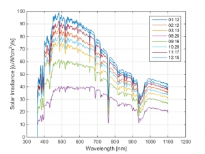 Solar irradiance and solar UV Field Measurements