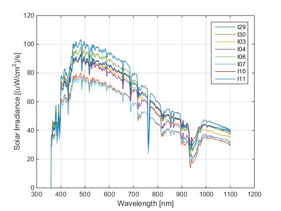 Solar irradiance solar spectra data graphic 2