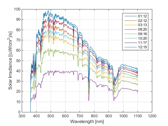 Solar spectra data image 3 1