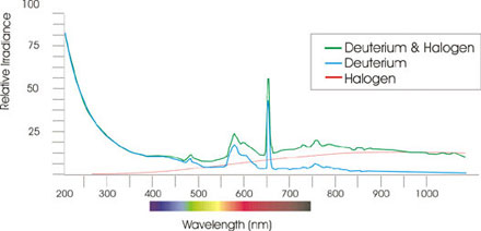 Spectral output AvaLight DH S