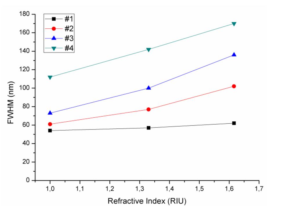 Surface Plasmon Spectroscopy Figure 2