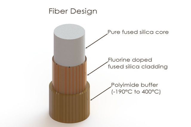 Theoretical Background  Fiber Optic Cable Buffer
