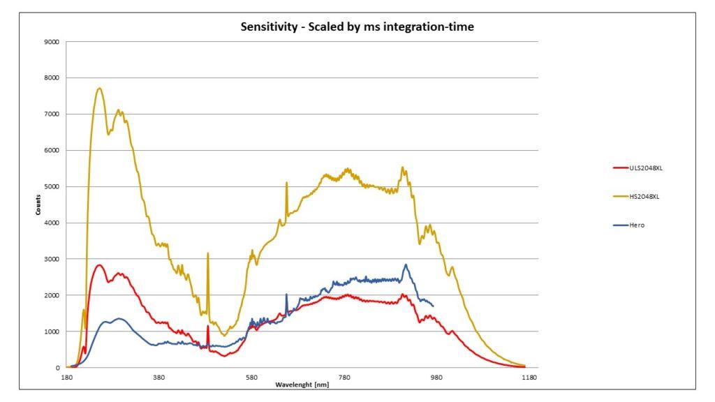 Theoretical Background SensLine Sensitivity Curve
