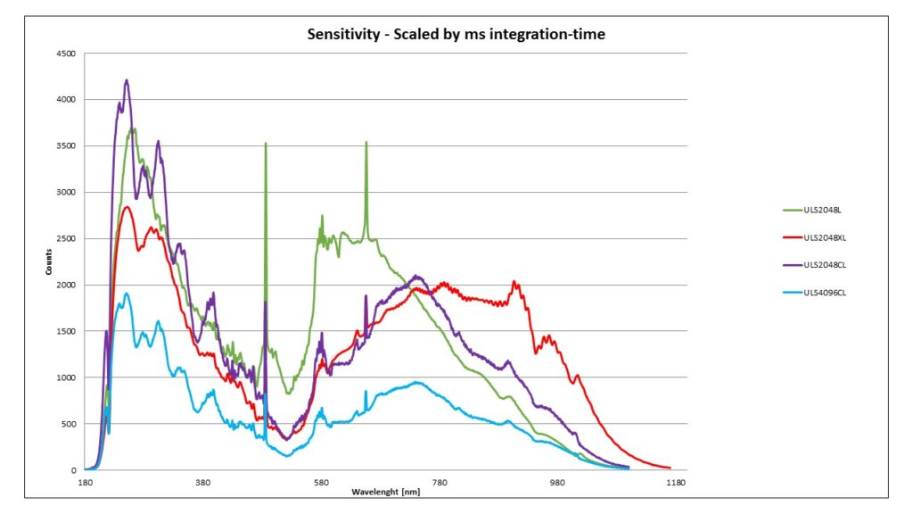 Theoretical Background StarLine Sensitivity Curve