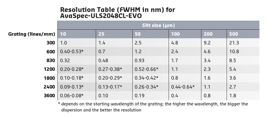 Theoretical Background Table 3