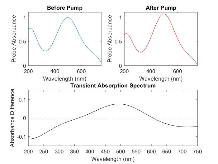 Transient Absorption Spectroscopy Figure 5