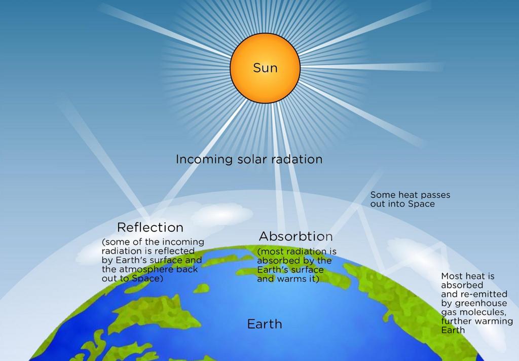 Solar radiation infographic