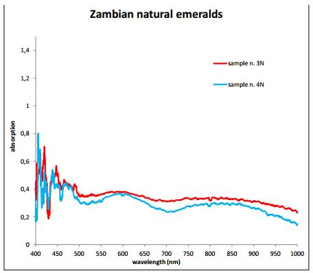 zambian natural